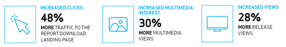 Infographic showing INCREASED VIEWS by 28%. More release views. INCREASED MULTIMEDIA INTEREST by 30%. More multimedia views. And INCREASED CLICKS by 48% More traffic to the report download landing page